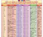 LISTE INTEGRALE DES 477 PARTIS POLITIQUES ACTUALISEE